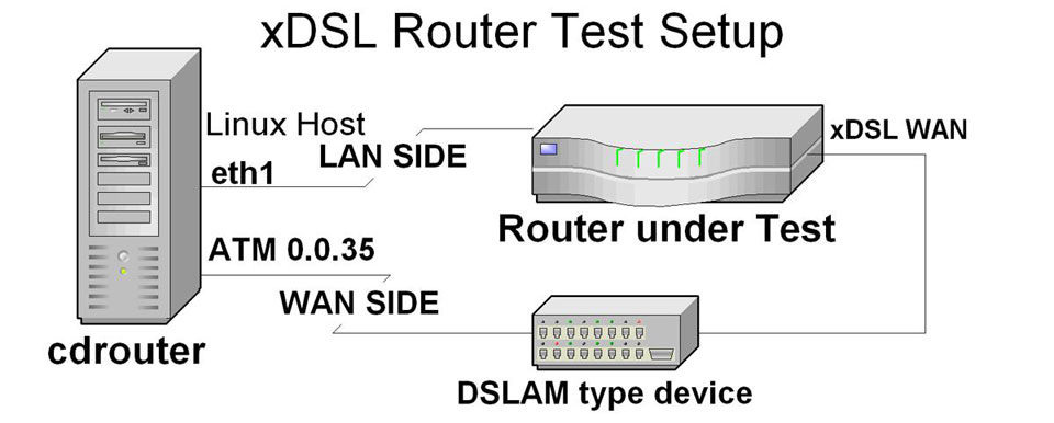 Testing-Router